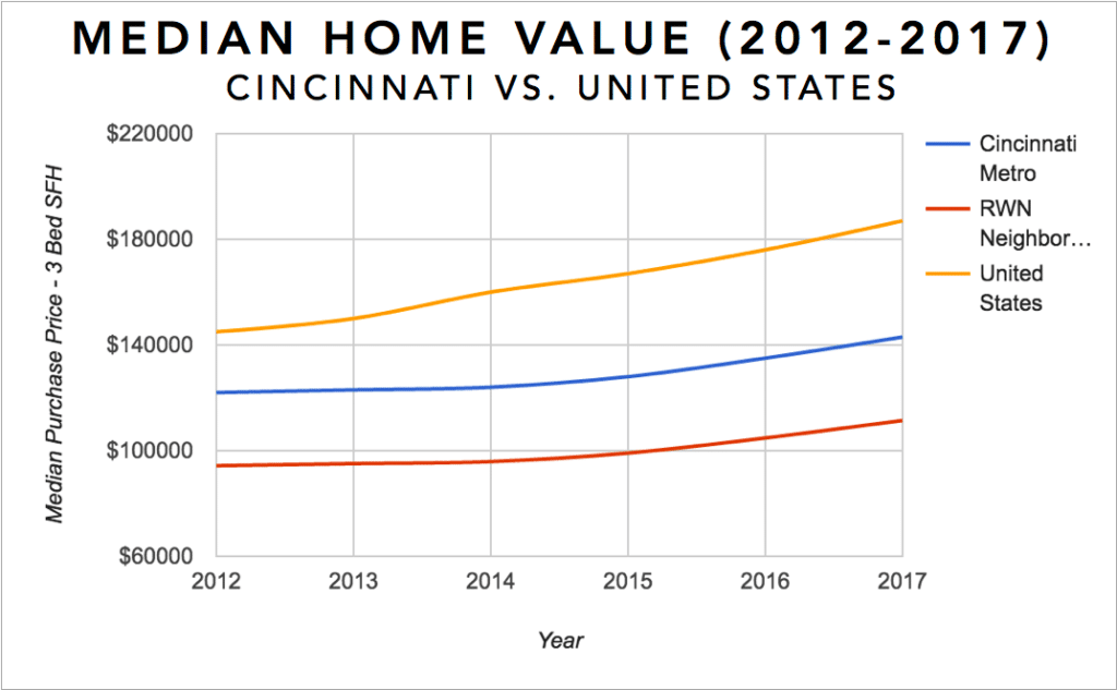Cincinnati Real Estate Investment Market Trends & Statistics - Median Equity Growth for 3 Bedroom Single Family Homes 2012-2017 Infographic