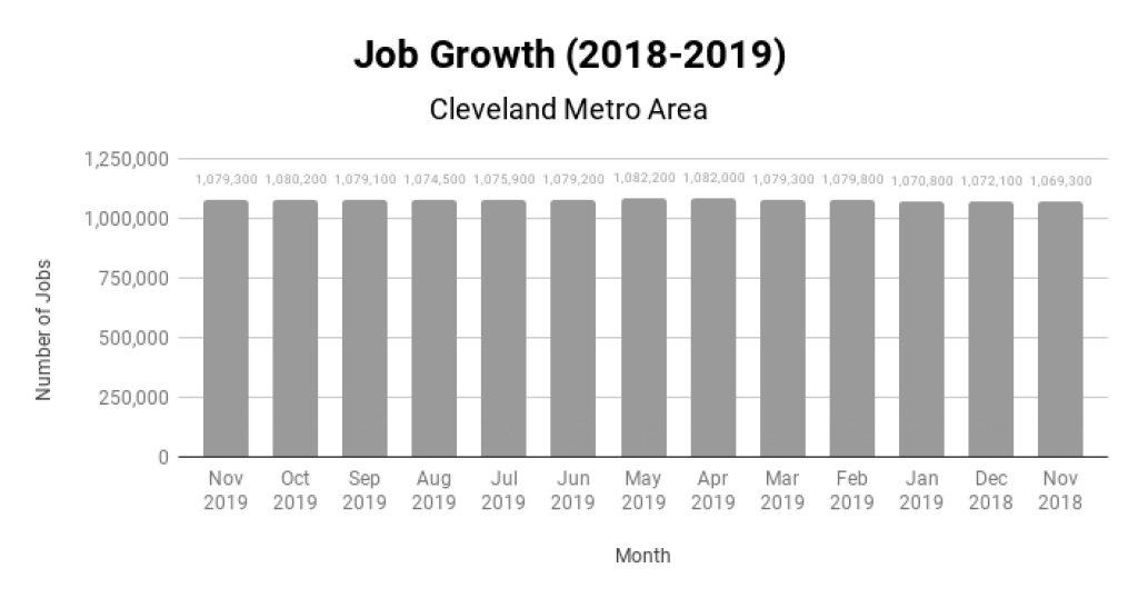 Cleveland Real Estate Market Job Growth 2018-2019