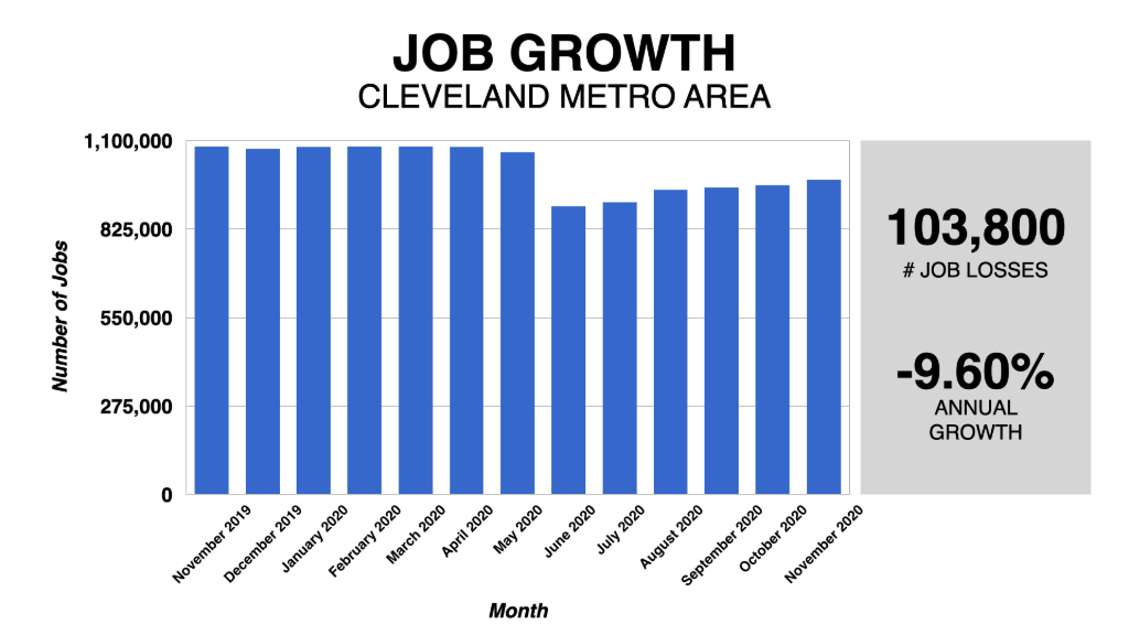 Graph Showing Cleveland Job Growth 2019-2020
