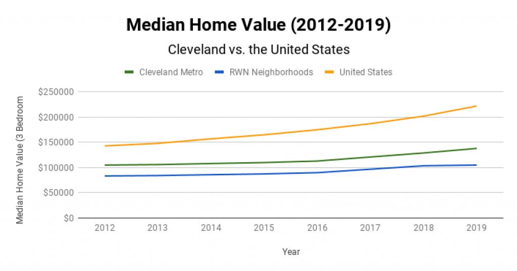 Cleveland Real Estate Market Median Home Value 2012-2019