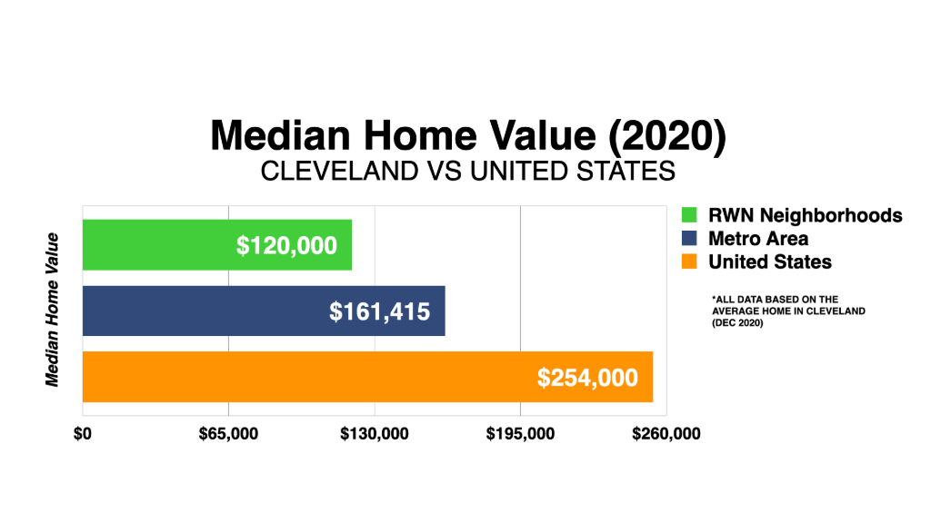 Graph Showing Cleveland Median Home Value 2020