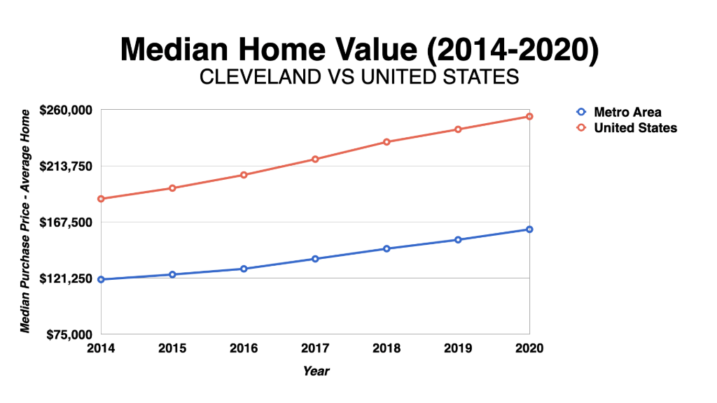 Graph Showing Cleveland Median Home Values 2014-2020