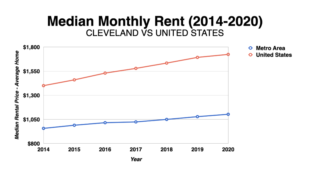 Graph Showing Cleveland Median Monthly Rent-2014-2020