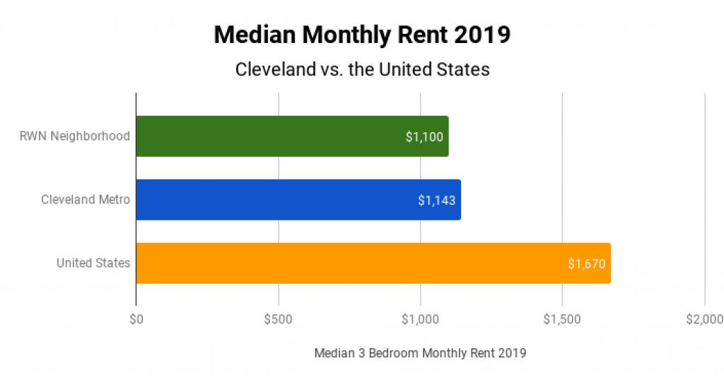 Cleveland Real Estate Market Median Monthly Rent 2019