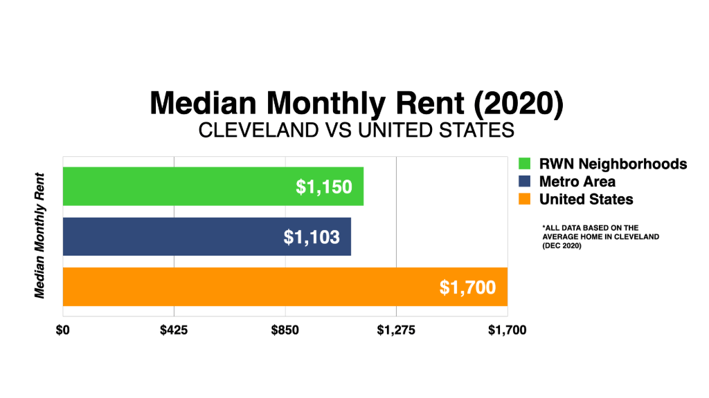 Graph Showing Cleveland Median Monthly Rent 2020