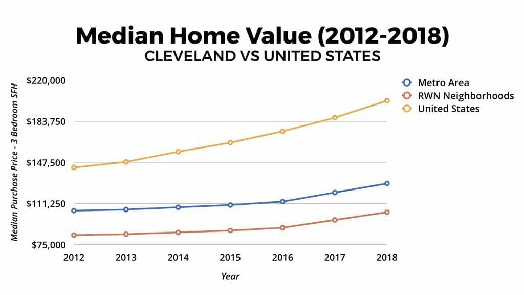 Cleveland Real Estate Market Median Home Value Appreciation 2012-2018