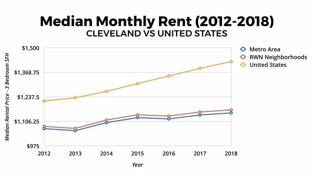 Cleveland Real Estate Market Median Rental Appreciation 2012-2018