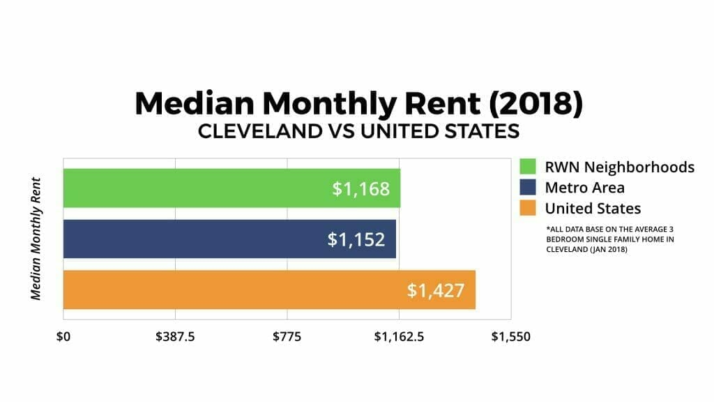 Cleveland Real Estate Market Median Monthly Rent 2018