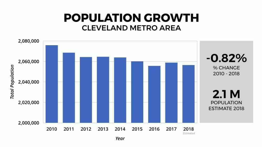 Cleveland Real Estate Market Population Growth 2018