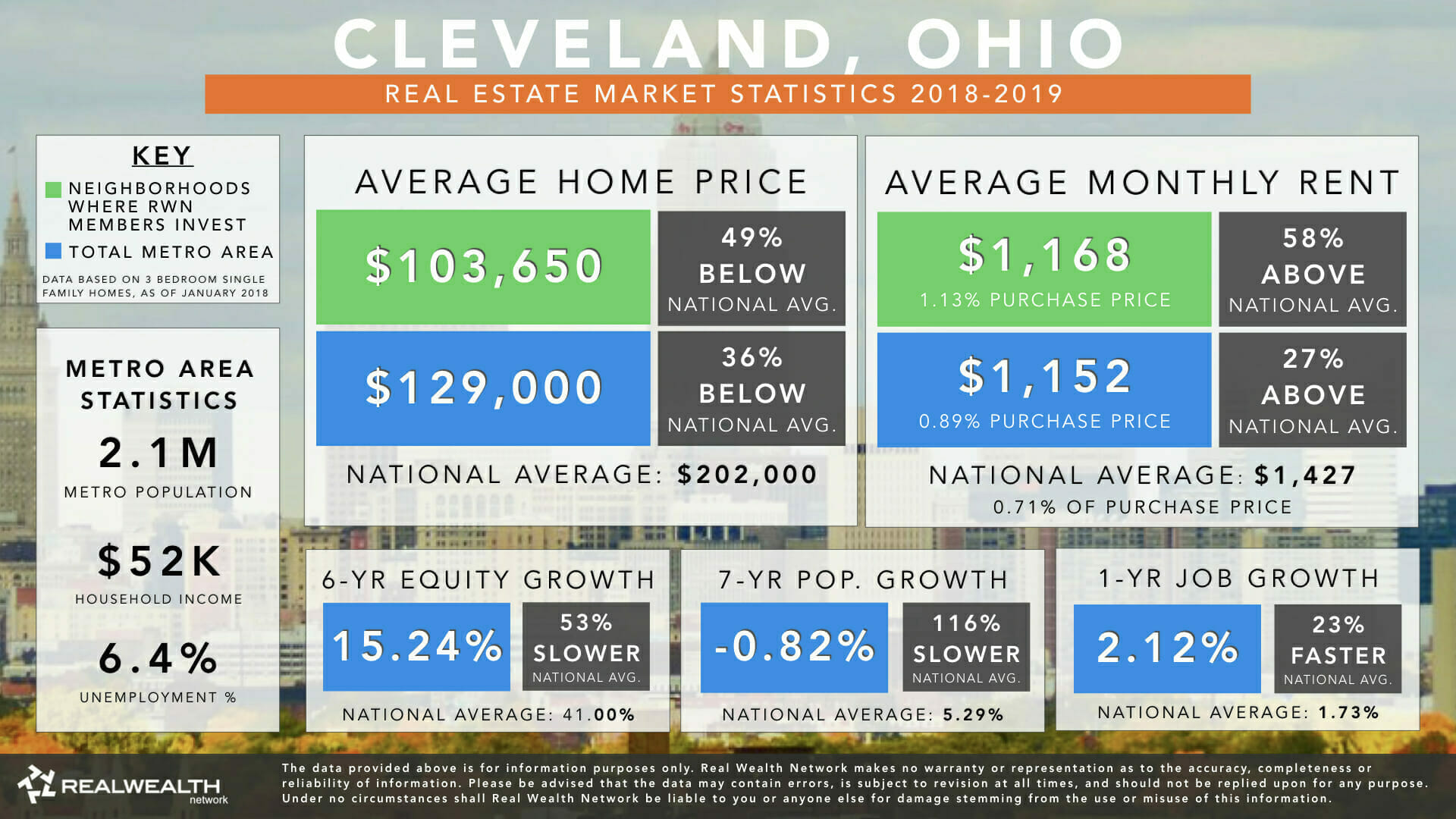 Cleveland, OH | Real Estate Market Statistics & Trends 2019
