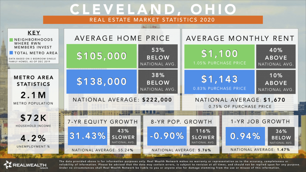 Cleveland Real Estate Market Trends & Statistics 2020 - Best Places To Buy Rental Property 2020
