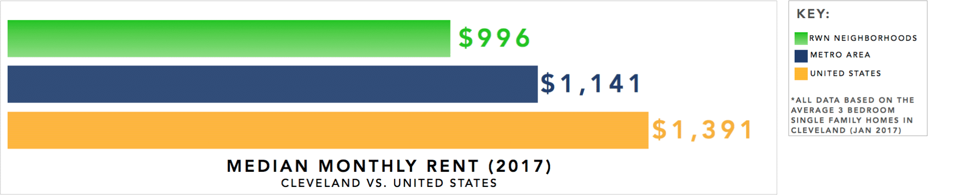 Cleveland Real Estate Market Graph - Median Rent for Single Family Homes 2017