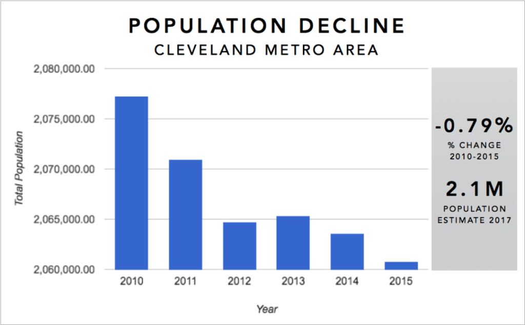 Cleveland Real Estate Market Trends Graphs - Population Decline 2012-2017