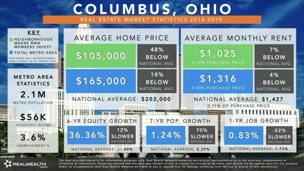 Columbus Real Estate Market Trends & Statistics 2019