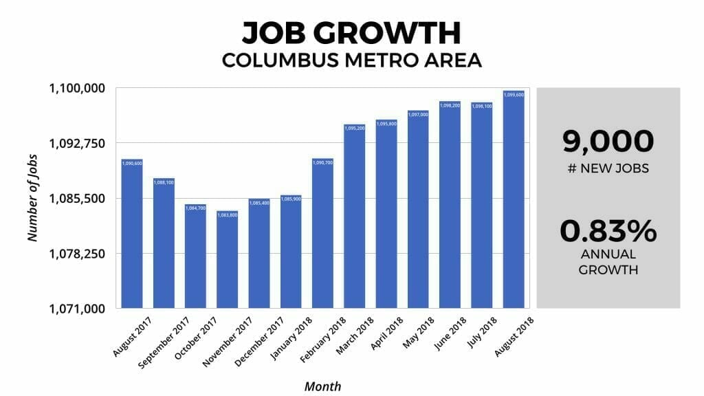 Columbus, Ohio Job Growth 2018