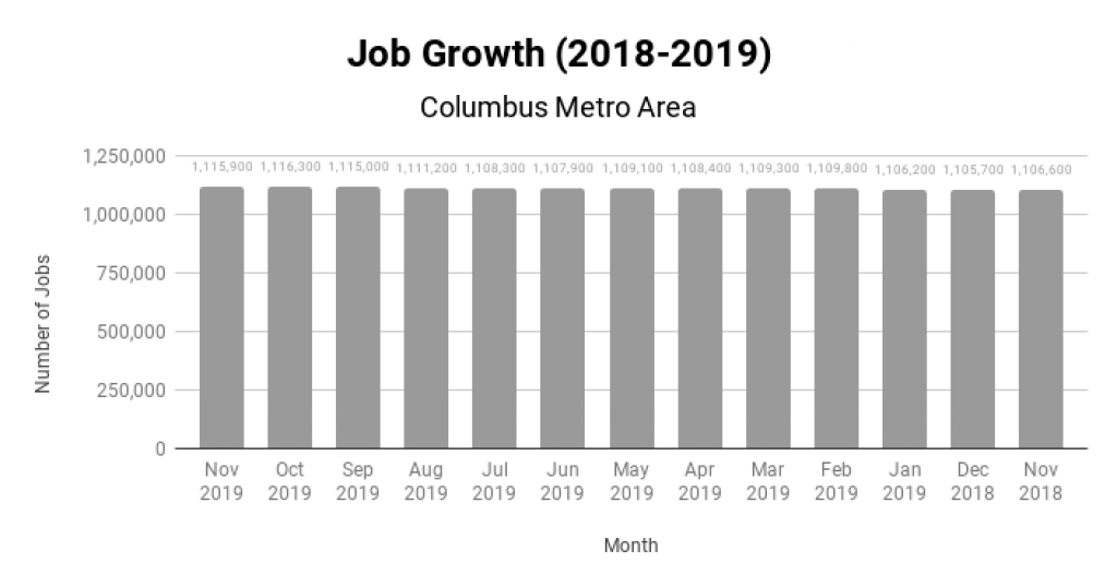 Columbus Real Estate Market Job Growth 2018-2019