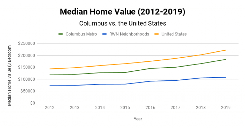 Columbus Real Estate Market Median Home Value 2012-2019