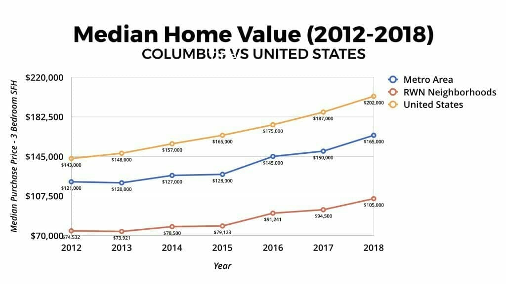 Columbus, Ohio Median Home Value 2012-2018