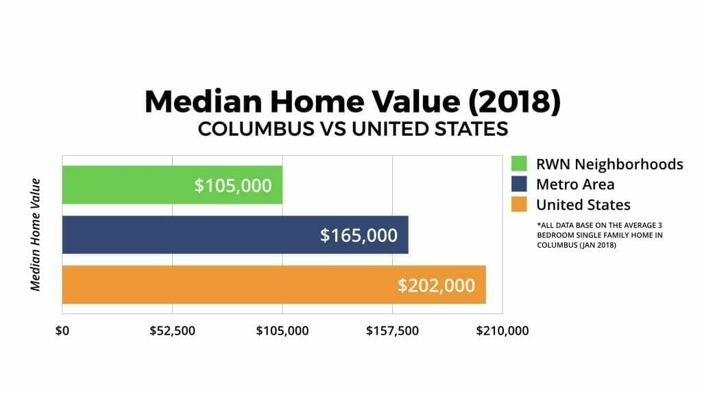 Columbus, Ohio Median Home Value 2018