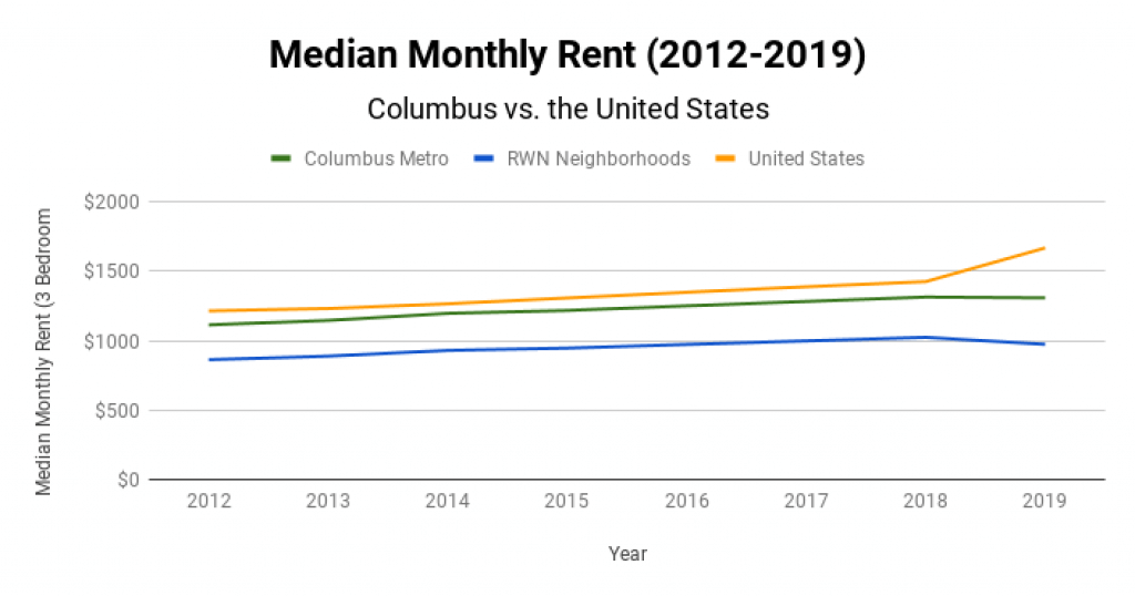 Columbus Real Estate Market Median Monthly Rent 2012-2019