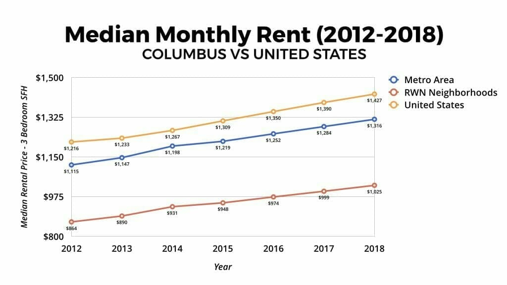 Columbus, Ohio Median Monthly Rent 2012-2018