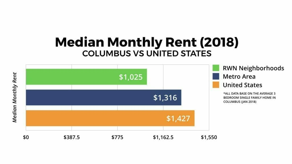 Columbus, Ohio Median Monthly Rent 2018