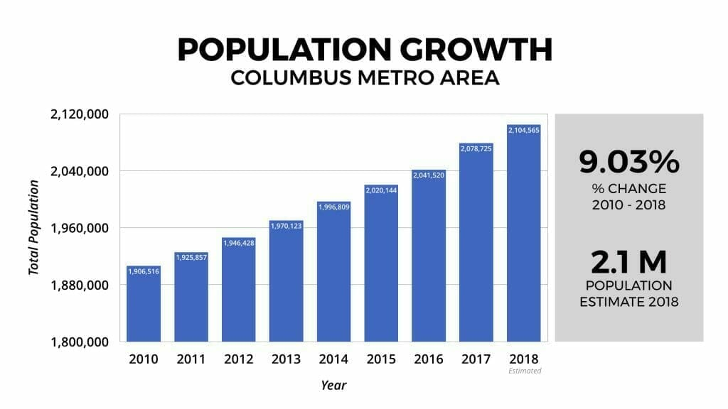 Columbus, Ohio Population Growth 2012-2018