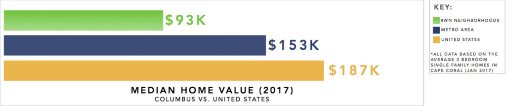 Columbus Real Estate Investment Market Trends & Statistics - Overview Infographic [2017-2018]: Home Value 2017