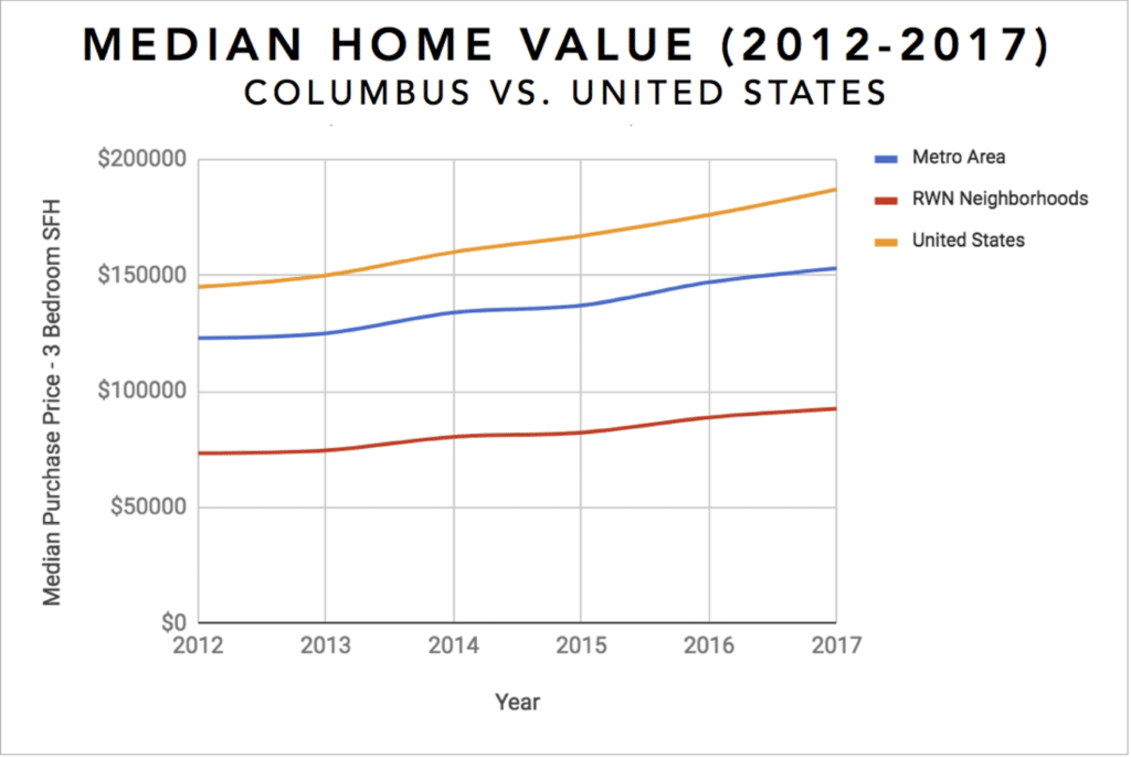 Columbus Real Estate Investment Market Trends & Statistics - Overview Infographic [2017-2018]: Equity Growth 2012-2017