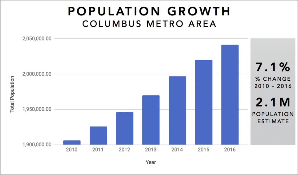 Columbus Real Estate Investment Market Trends & Statistics - Overview Infographic [2017-2018]: Population Growth 2010-2017