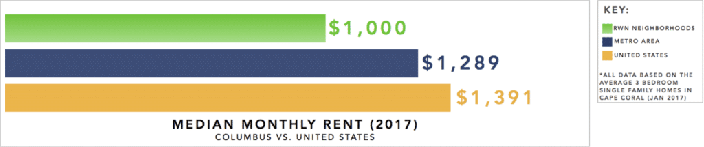 Columbus Real Estate Investment Market Trends & Statistics - Overview Infographic [2017-2018]: Median Monthly Rent 2017