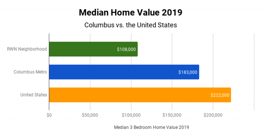 Columbus Real Estate Market Median Home Value 2019