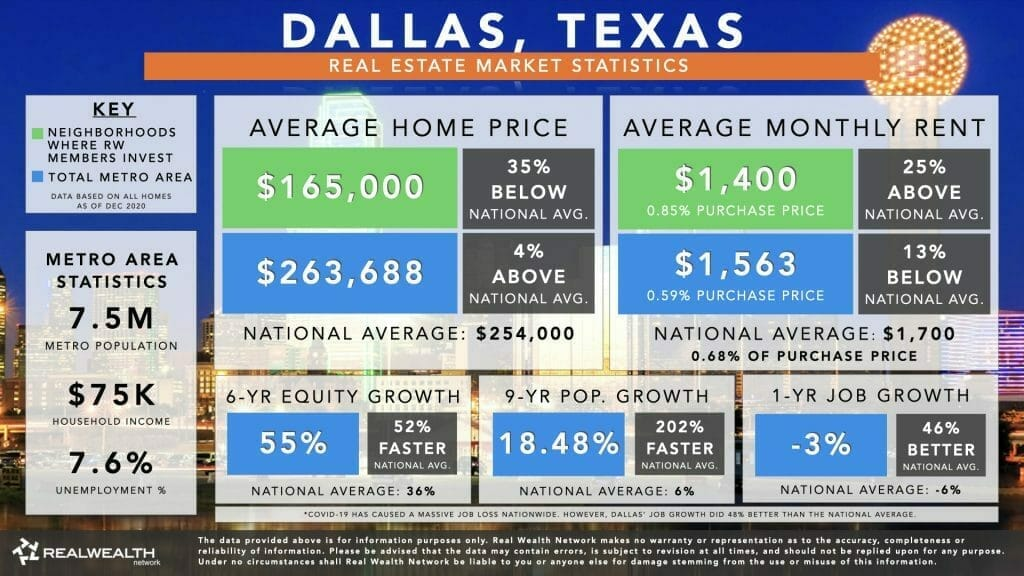Dallas Housing Market Statistics Chart 2021 - Home Values, Rents, 6 Year Equity Growth & Rent Growth, 9 Year Population Growth, Job Growth