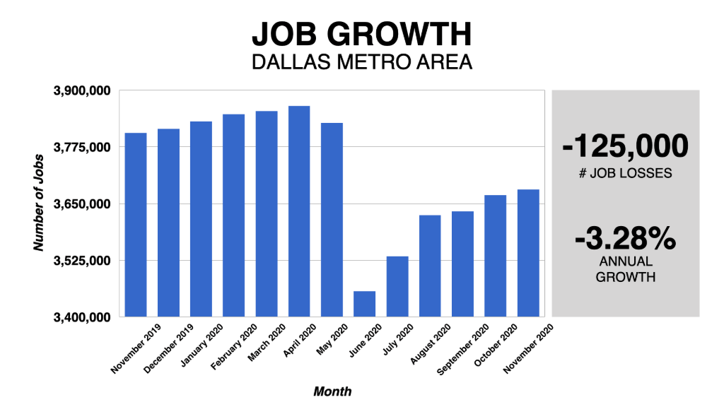 Graph Showing Dallas Job Growth 2019-2020