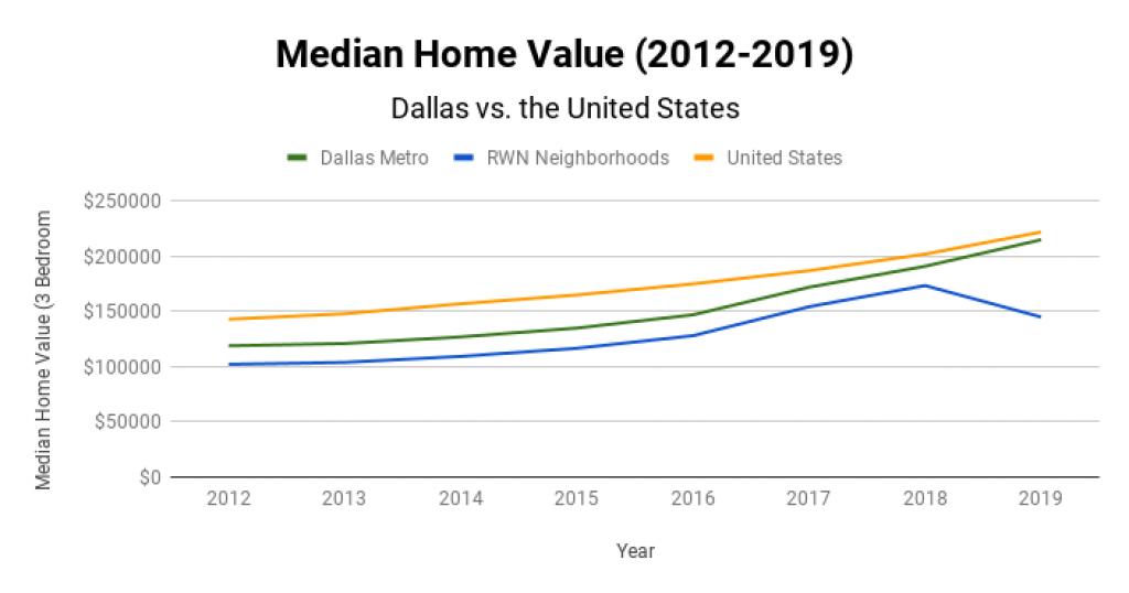 Dallas Real Estate Market Median Home Value 2012-2019