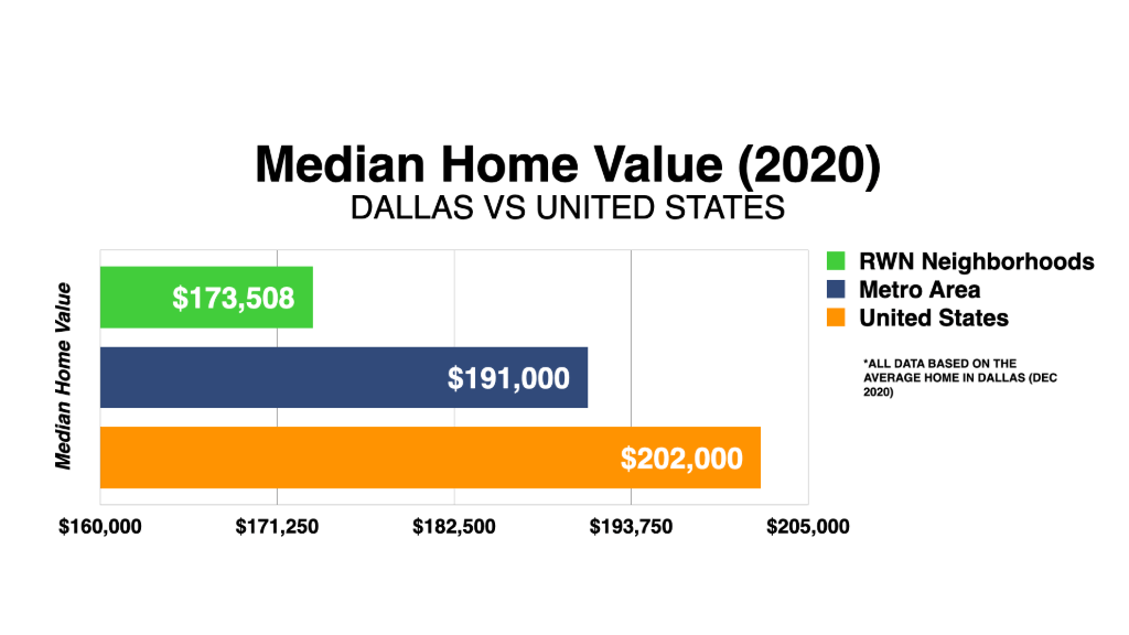 Graph Showing Dallas Median Home Value 2020