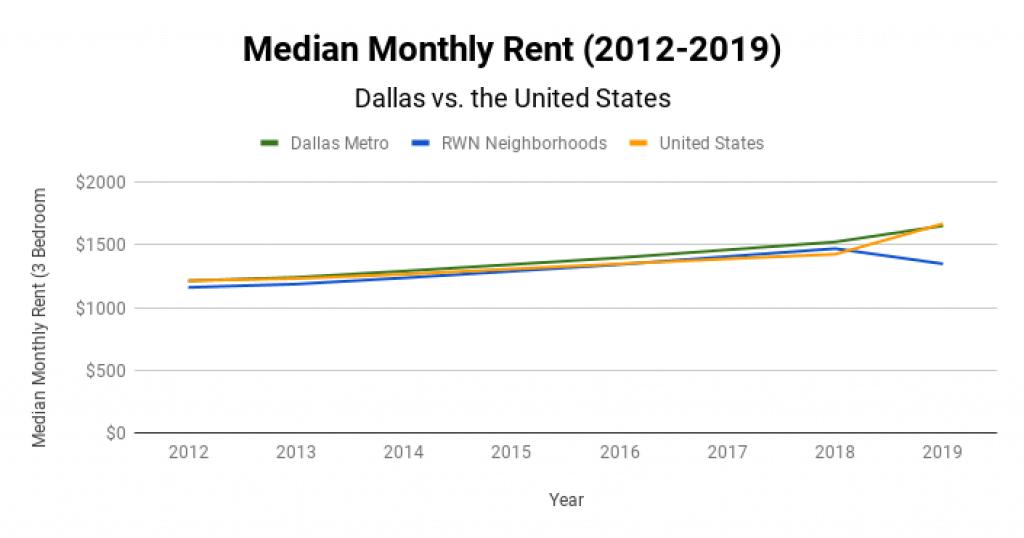 Dallas Real Estate Market Median Monthly Rent 2012-2019
