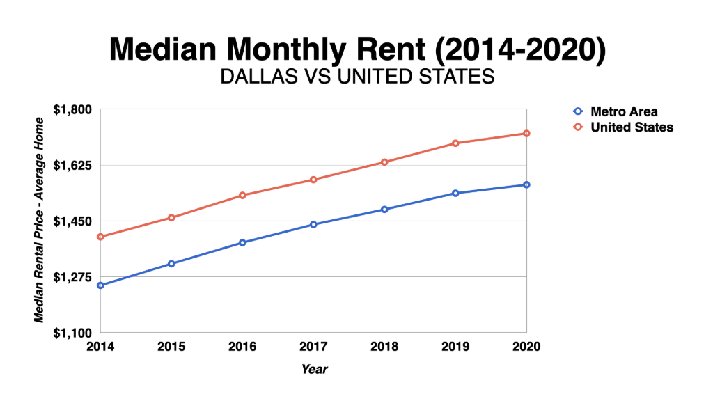 Graph Showing Dallas Median Monthly Rent 2014-2020