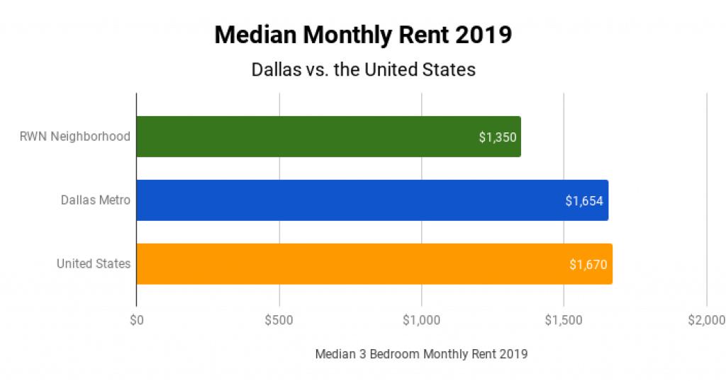 Real Estate Market Median Monthly Rent 2019