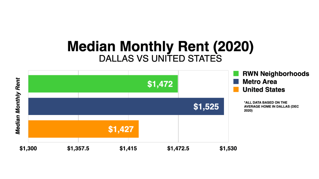 Graph Showing Dallas Median Monthly Rent 2020