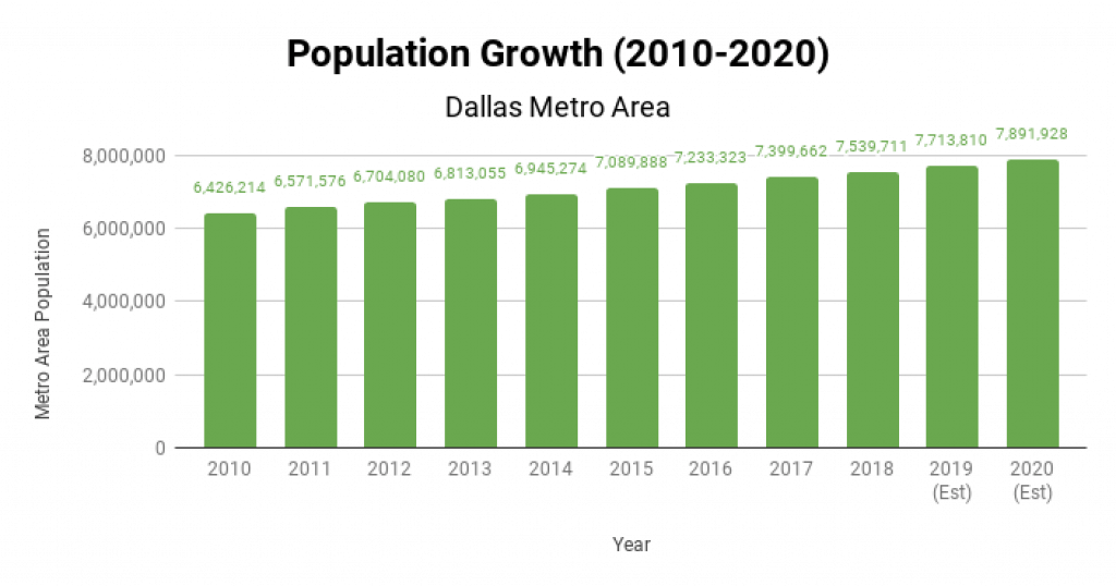 Dallas Real Estate Market Population Growth 2010-2020