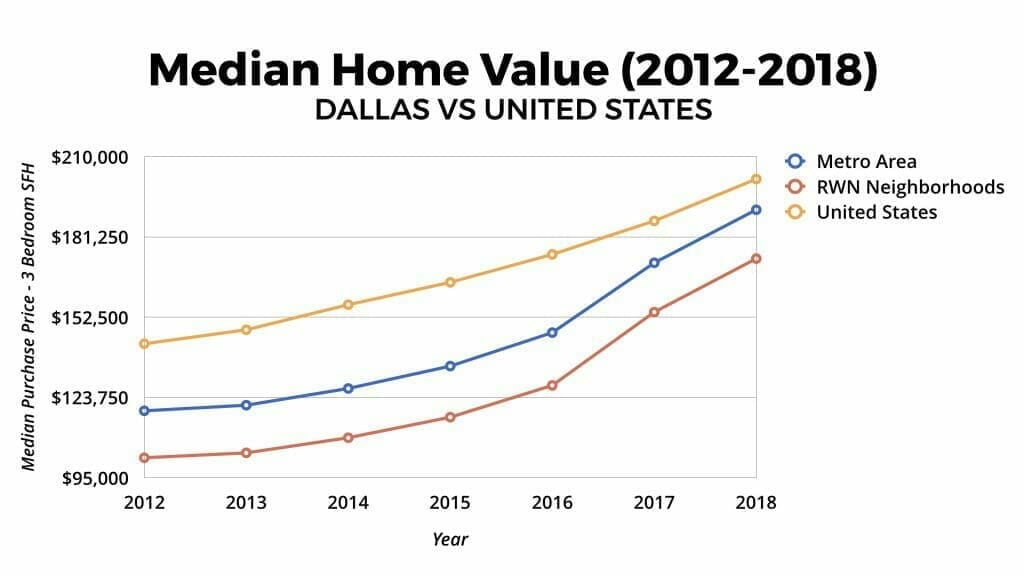 Dallas Real Estate Market Median Home Value Appreciation 2012-2018