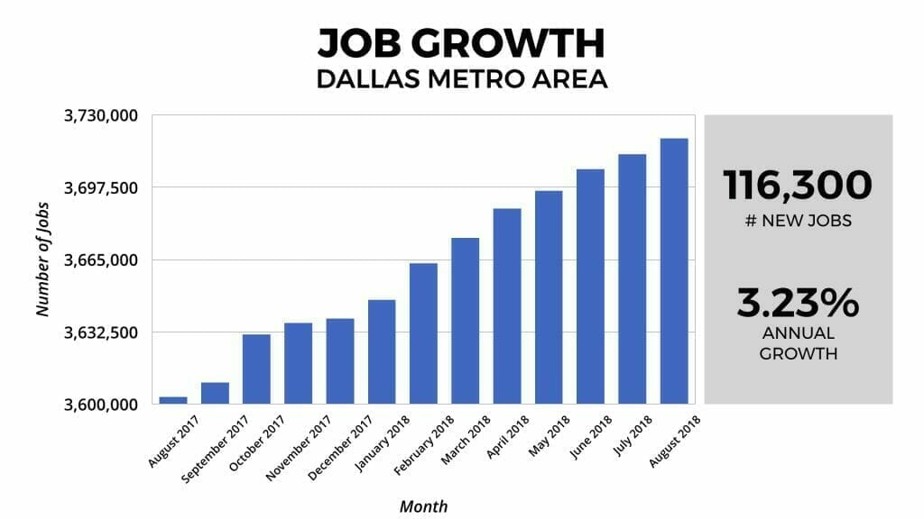 Dallas Real Estate Market Job Growth 2018