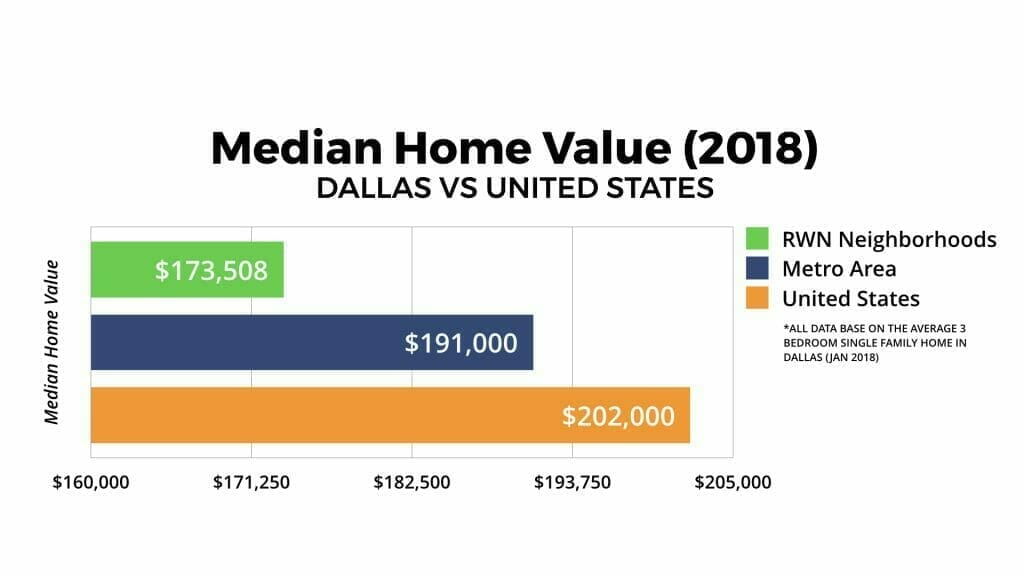 Dallas Real Estate Market Median Home Value 2018