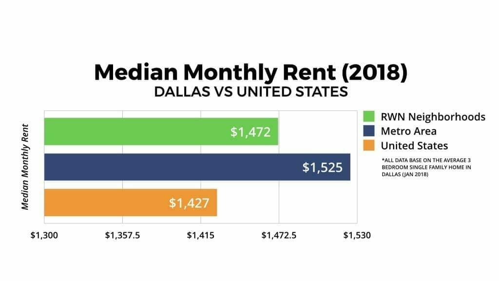 Dallas Real Estate Market Median Monthly Rent 2018