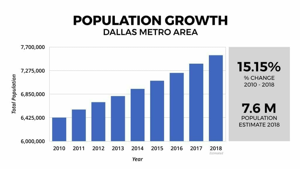 Dallas Real Estate Market Population Growth 2012-2018
