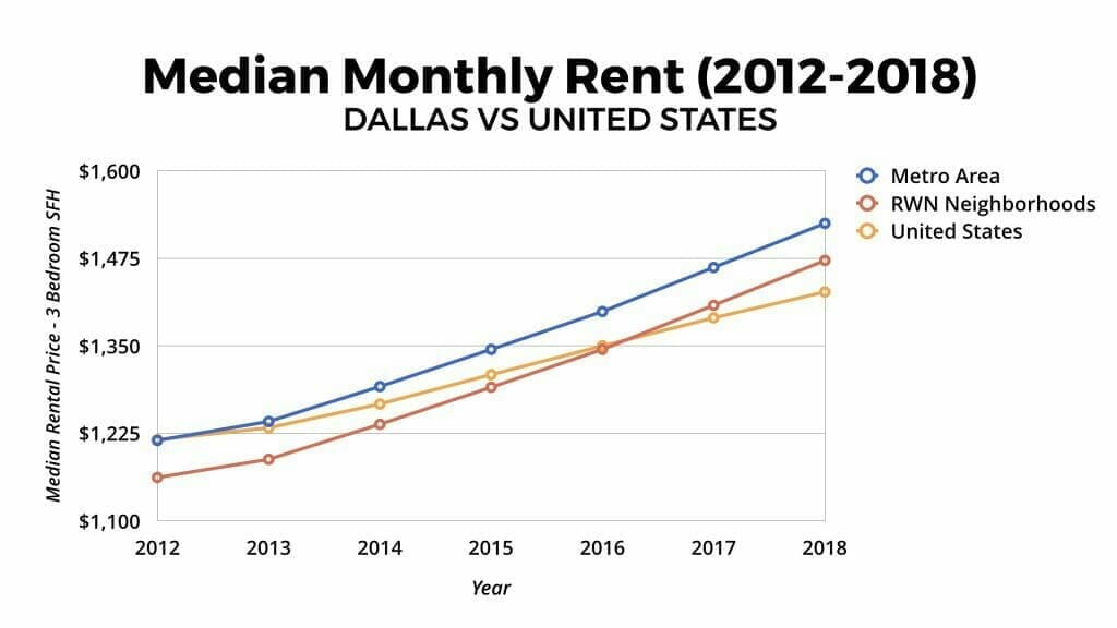 Dallas Real Estate Market Median Rental Appreciation 2012-2018
