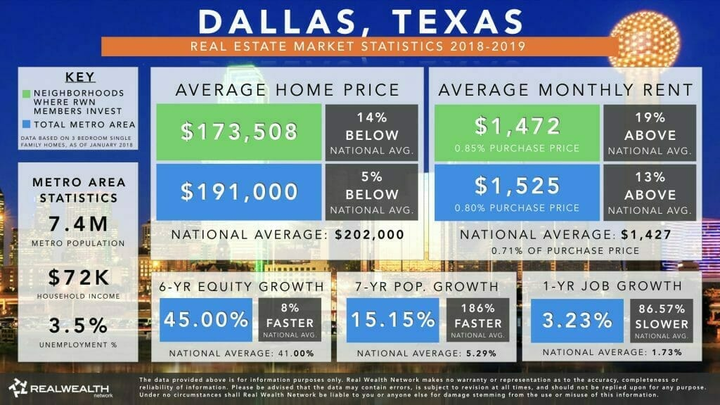 Dallas Real Estate Market Trends & Statistics 2018-2019