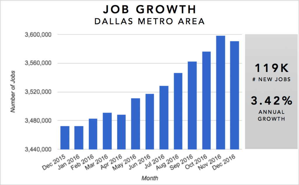 Dallas Real Estate Investment Market Trends & Statistics - Metro Area Annual Job Growth Infographic [2017]