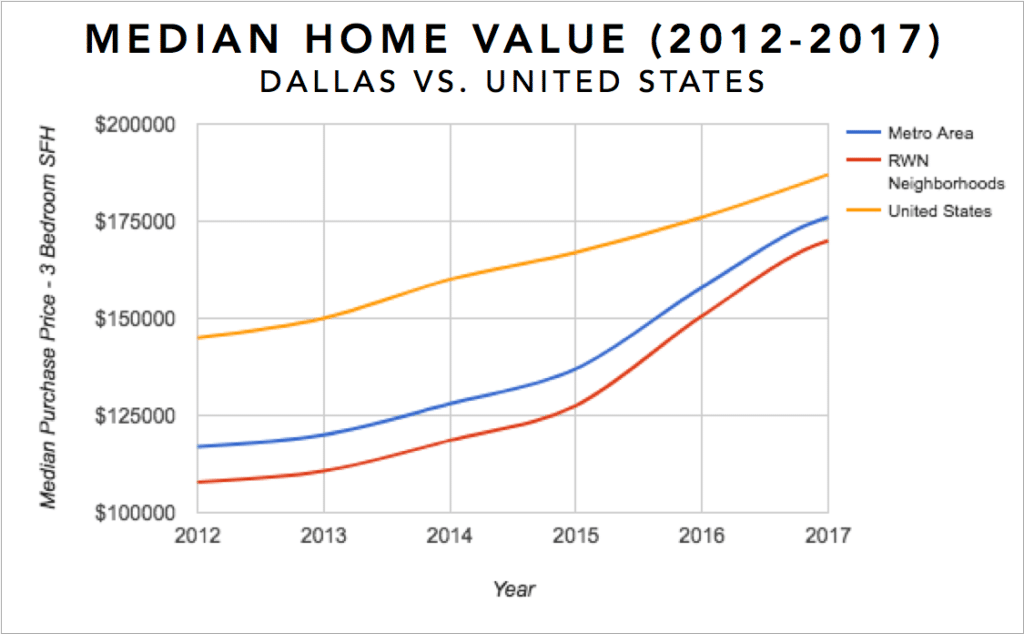 Dallas Real Estate Investment Market Trends & Statistics - Median Equity Growth for 3 Bedroom Single Family Homes 2012-2017 Infographic